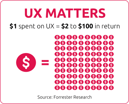 UX Matters | $1 spent on UX = $2 to $100 in return