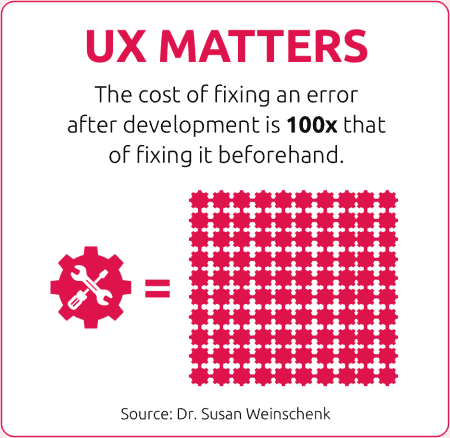 UX Matters   The cost of fixing an error after development is 100x that of fixing it beforehand
